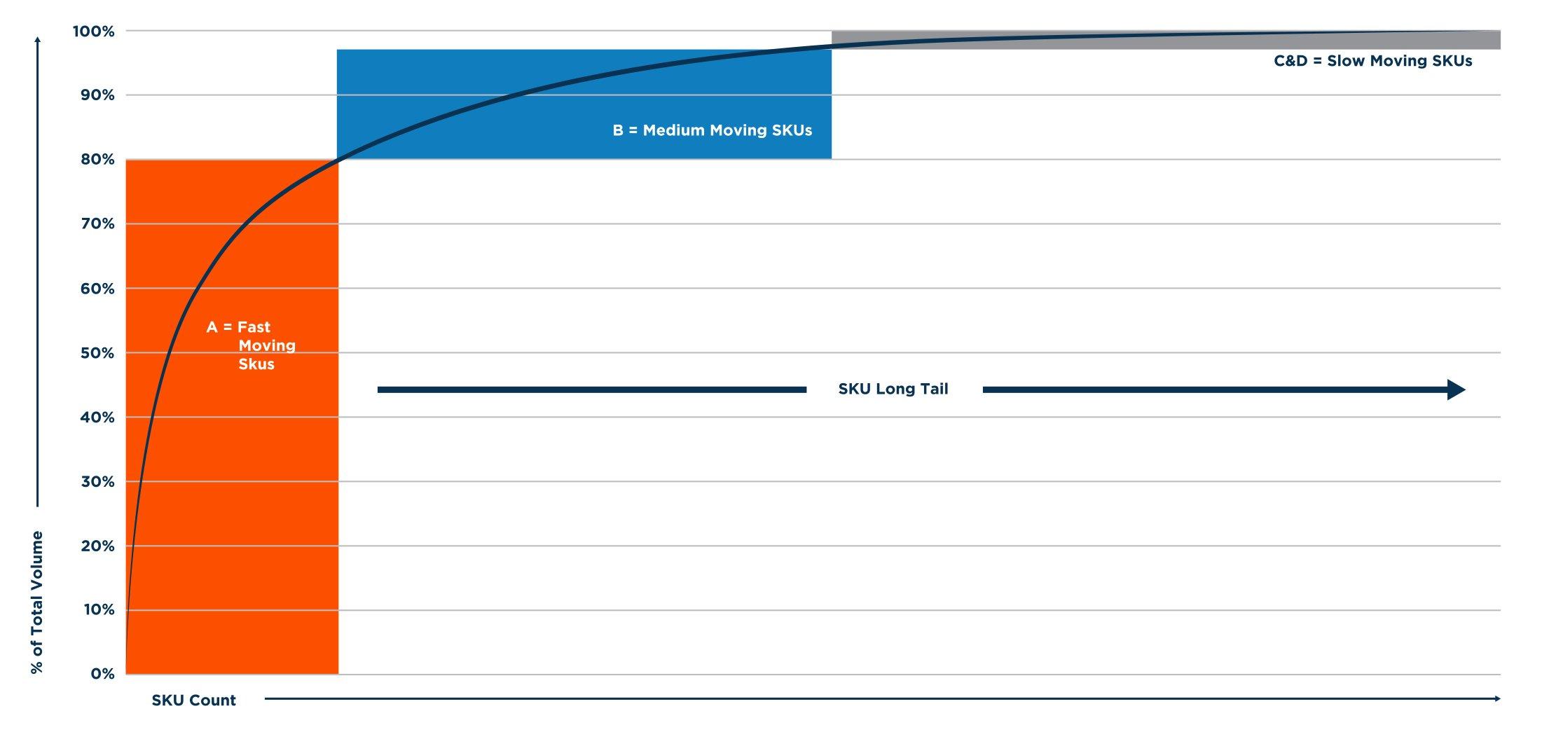 Sku Proliferation Graph